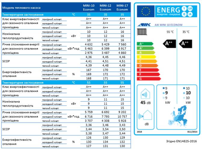 Aik-group-Energy-Label